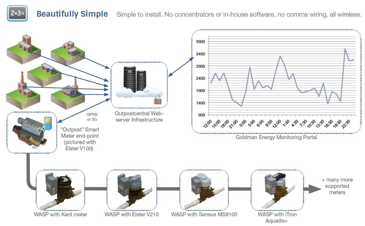 Outpost Central Goldman Energy Smart Meter Wiring Diagram Capable Of Monitoring Multiple Sites